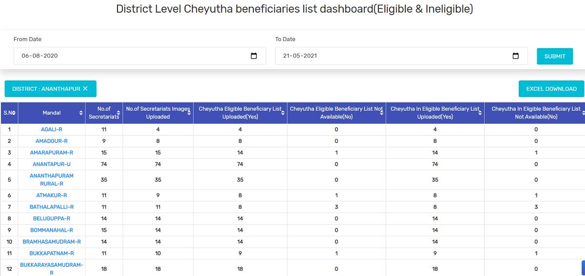 AP YSR Cheyutha Scheme District Level List