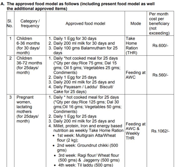 ap ysr sampurna poshana plus scheme food model