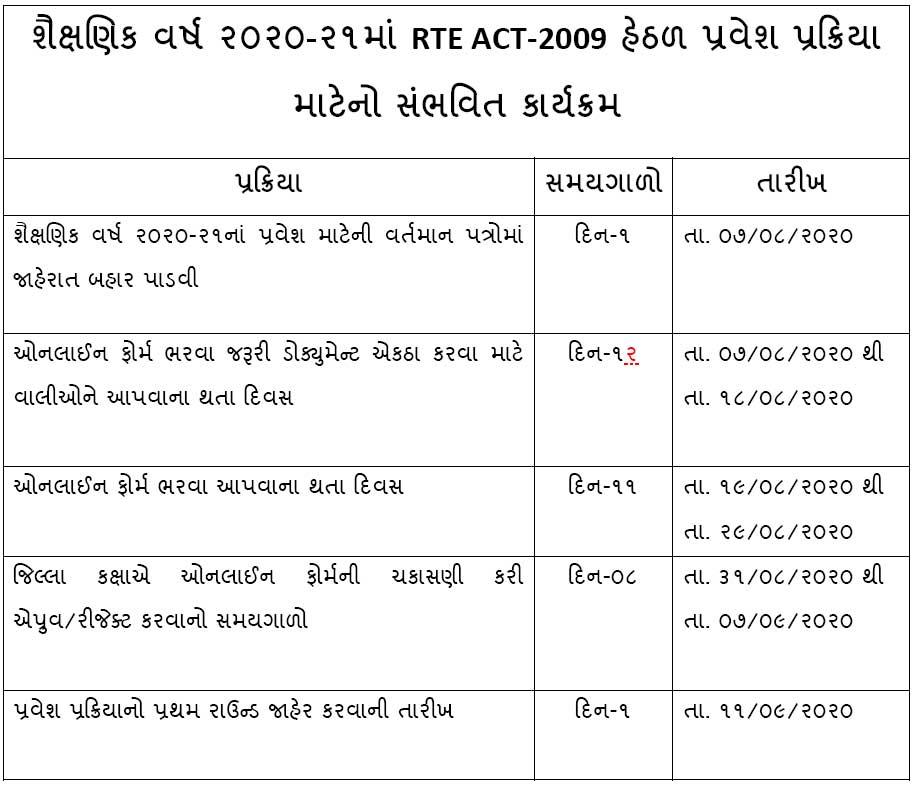 RTE Gujarat Admissions 2020-21 Schedule