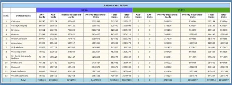 AP New Ration Card NFSA List District Wise