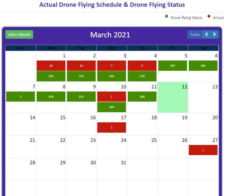 PM Swamitva Yojana Drone Flying Status Schedule