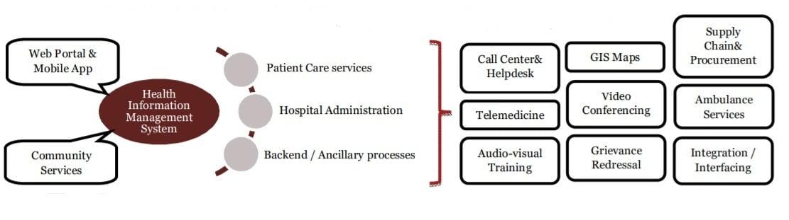 Health Information Management System
