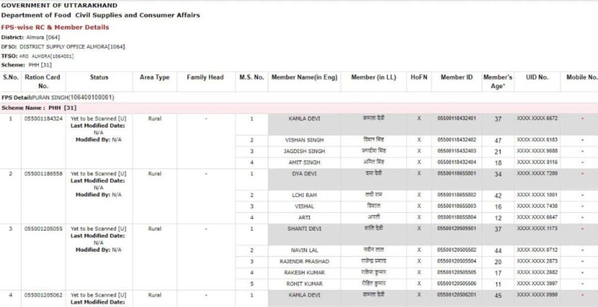 Uttarakhand Ration Card List 2021
