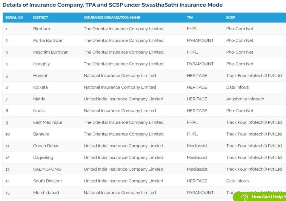 Swasthya Sathi Insurance Company TPA Details