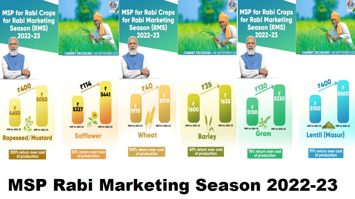 MSP Rabi Marketing Season 2022-23