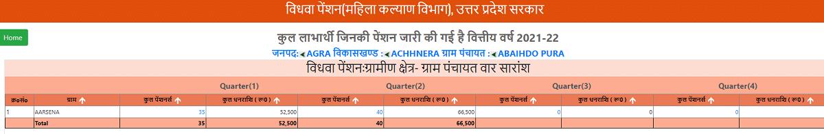 UP Vidhwa Pension List 2021-22 Village Wise